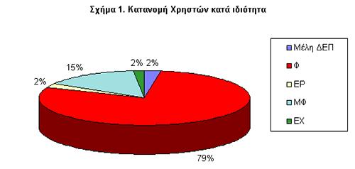 Σχήμα 1. Κατανομή Χρηστών κατά Ιδιότητα