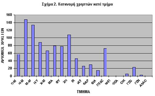 Σχήμα 2. Κατανομή Χρηστών κατά Τμήμα