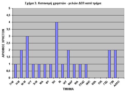 Σχήμα 3. Κατανομή Χρηστών-Μελών ΔΕΠ κατά Τμήμα