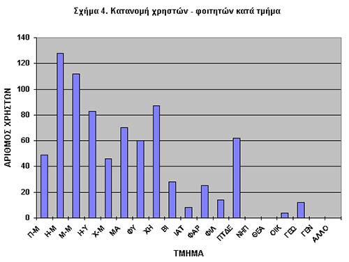 Σχήμα 4. Κατανομή Χρηστών-Φοιτητών κατά Τμήμα