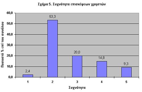 Σχήμα 5. Συχνότητα Επισκέψεων Χρηστών