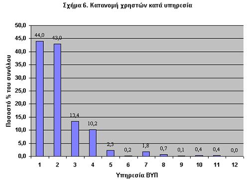 Σχήμα 6. Κατανομή Χρηστών κατά Υπηρεσία