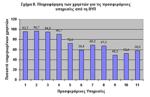 Σχήμα 8. Γνώση προσφερόμενων υπηρεσιών