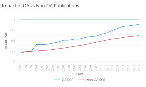 Γράφημα: Impact of OA vs Non-OA Publications